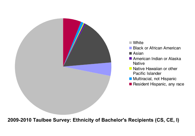 Ethnicity of BS degree recipients