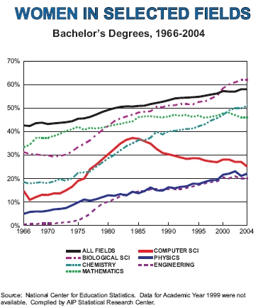 Women BS degrees in STEM fields