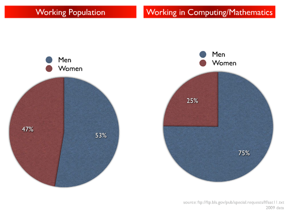 Percent of Women Working in Computing